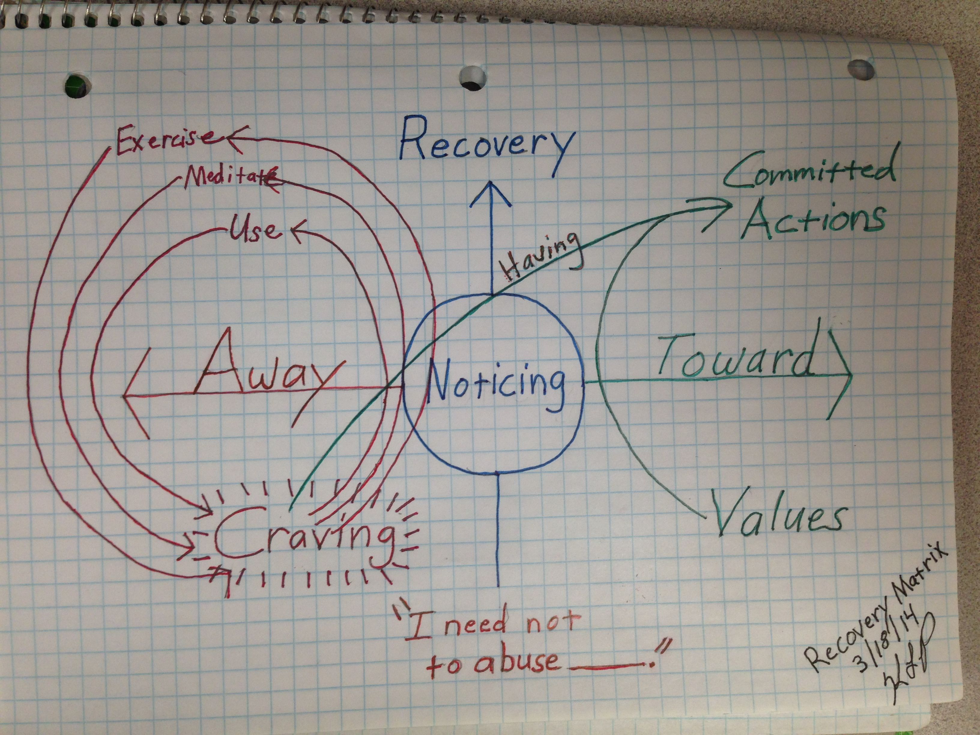 Acceptance And Commitment Therapy Process Shown On The Matrix This One Is For Recovery From