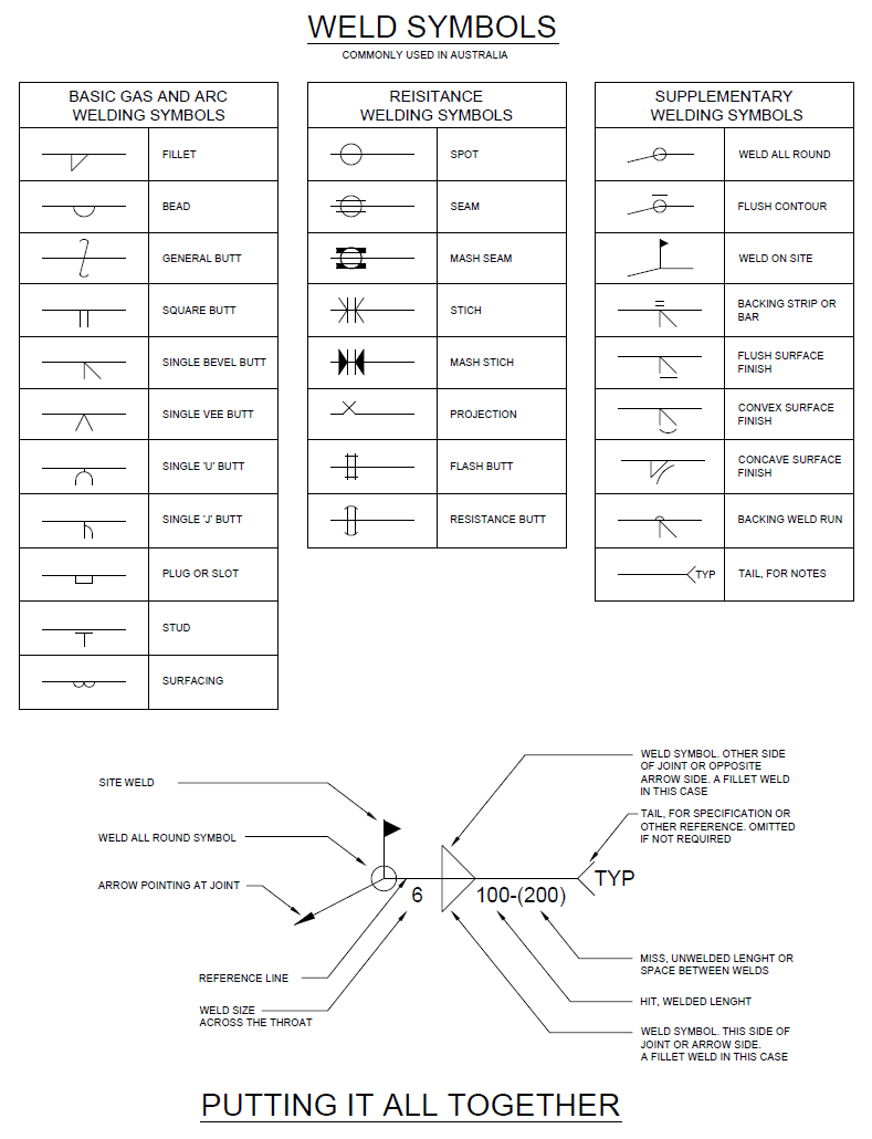Symbols Autocad Drawing Information Technology