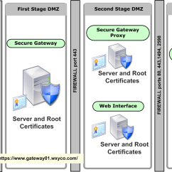 Citrix Architecture Diagram Electrical Wiring Basics Network Diagrams Secure Gateway Deployment In A