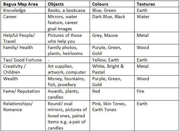 Feng Shui Elements And Corresponding Objects The Of Wooden Bedroom Furniture