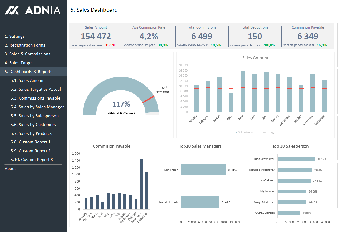Sales KPI And Commission Tracker Dashboard Excel