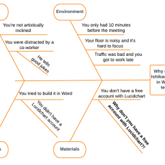5 Whys And The Fishbone Diagram Typical Wiring Walk In Cooler How To Create A Word Lucidchart Blog