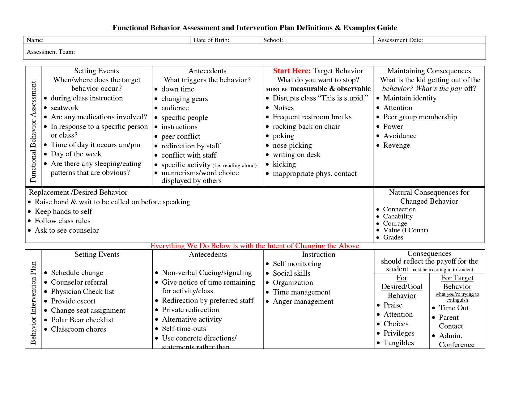 Functional Behavior Assessment Example