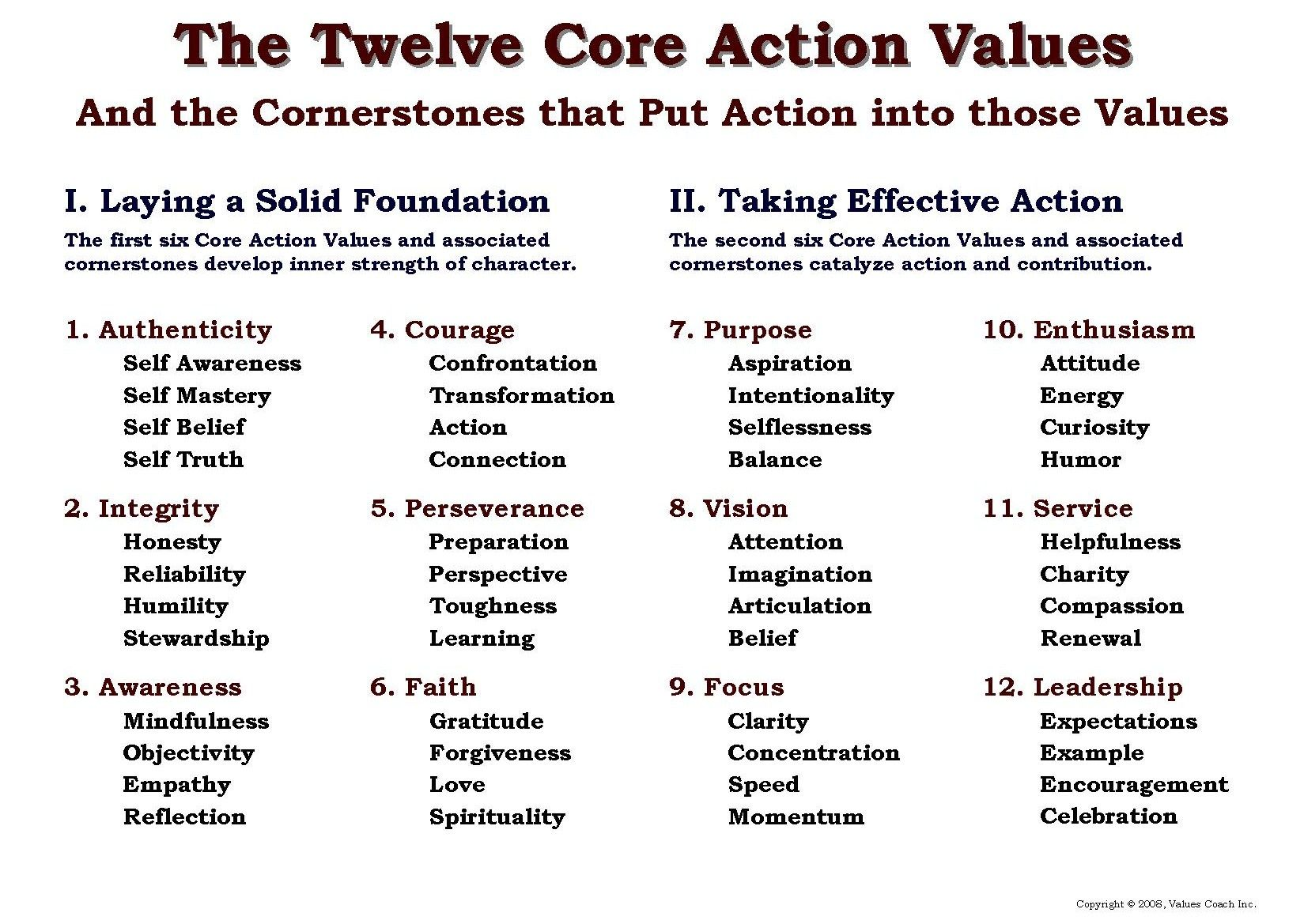 Outline Of The Values Coach Inc Course On The Twelve Core Action Values