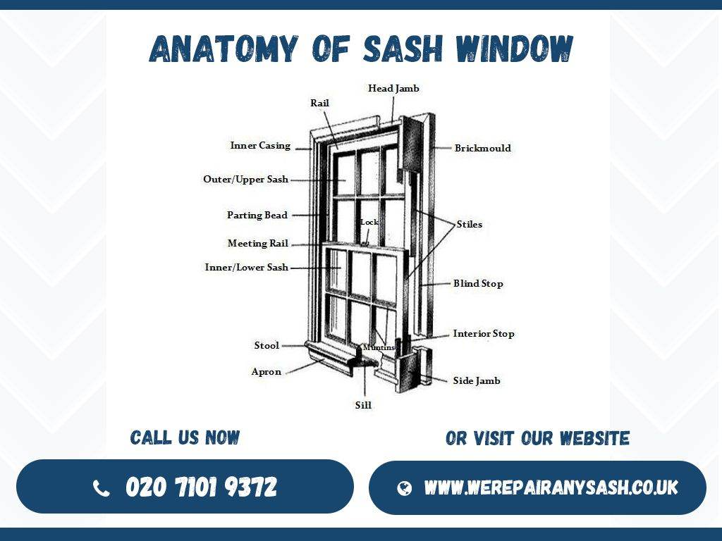 double door parts diagram trailer hitches anatomy of a window sash pictures to pin on pinterest