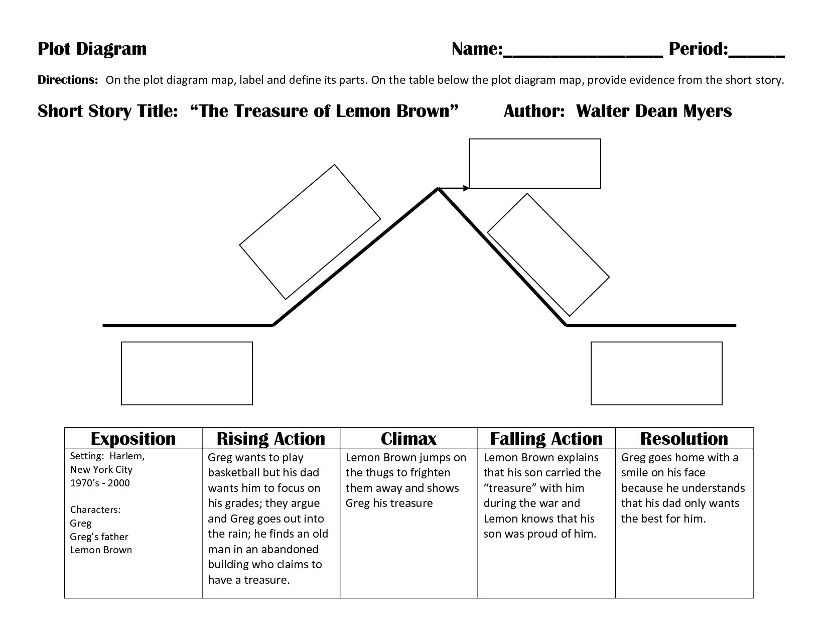 short story plot diagram terms 1990 jeep wrangler dash wiring the treasure of lemon brown bing images