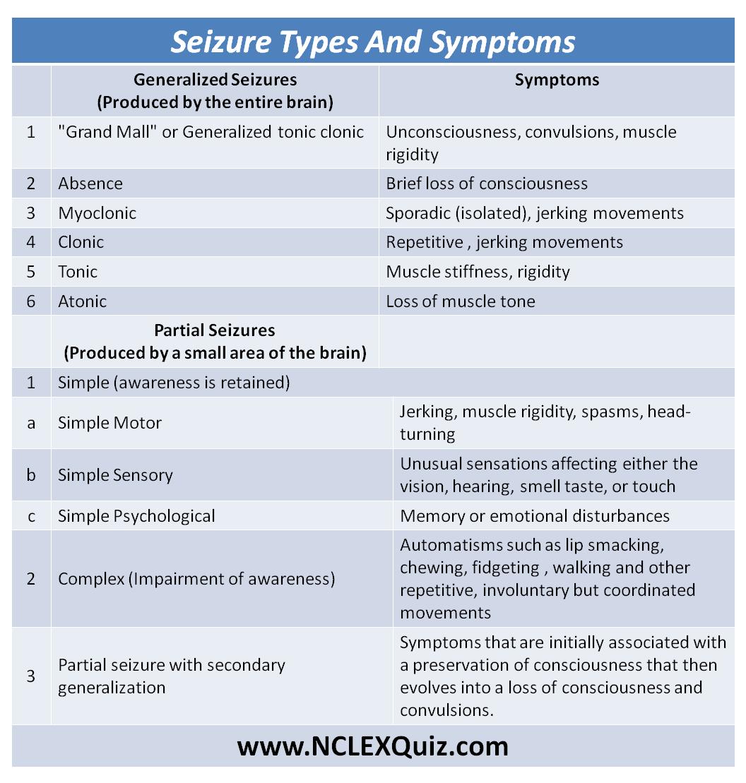 Seizure Types Amp Symptoms Cheat Sheet