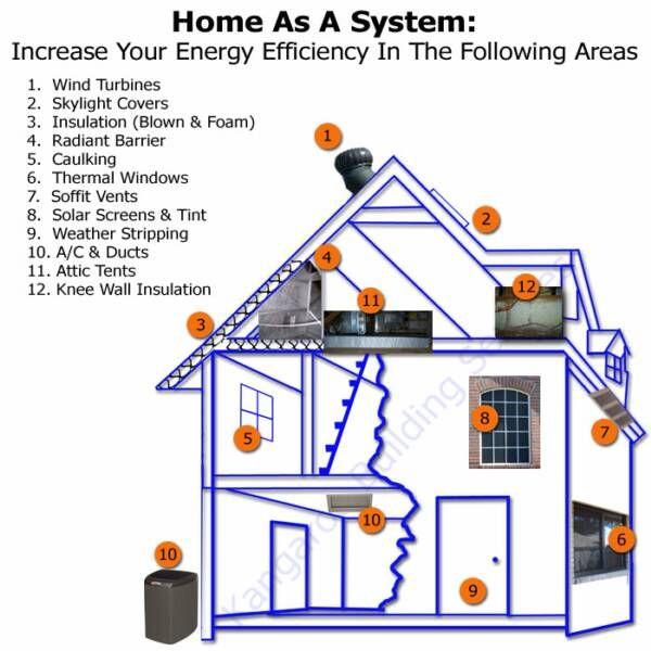 Building An Energy Efficient House Green House Design Ideas