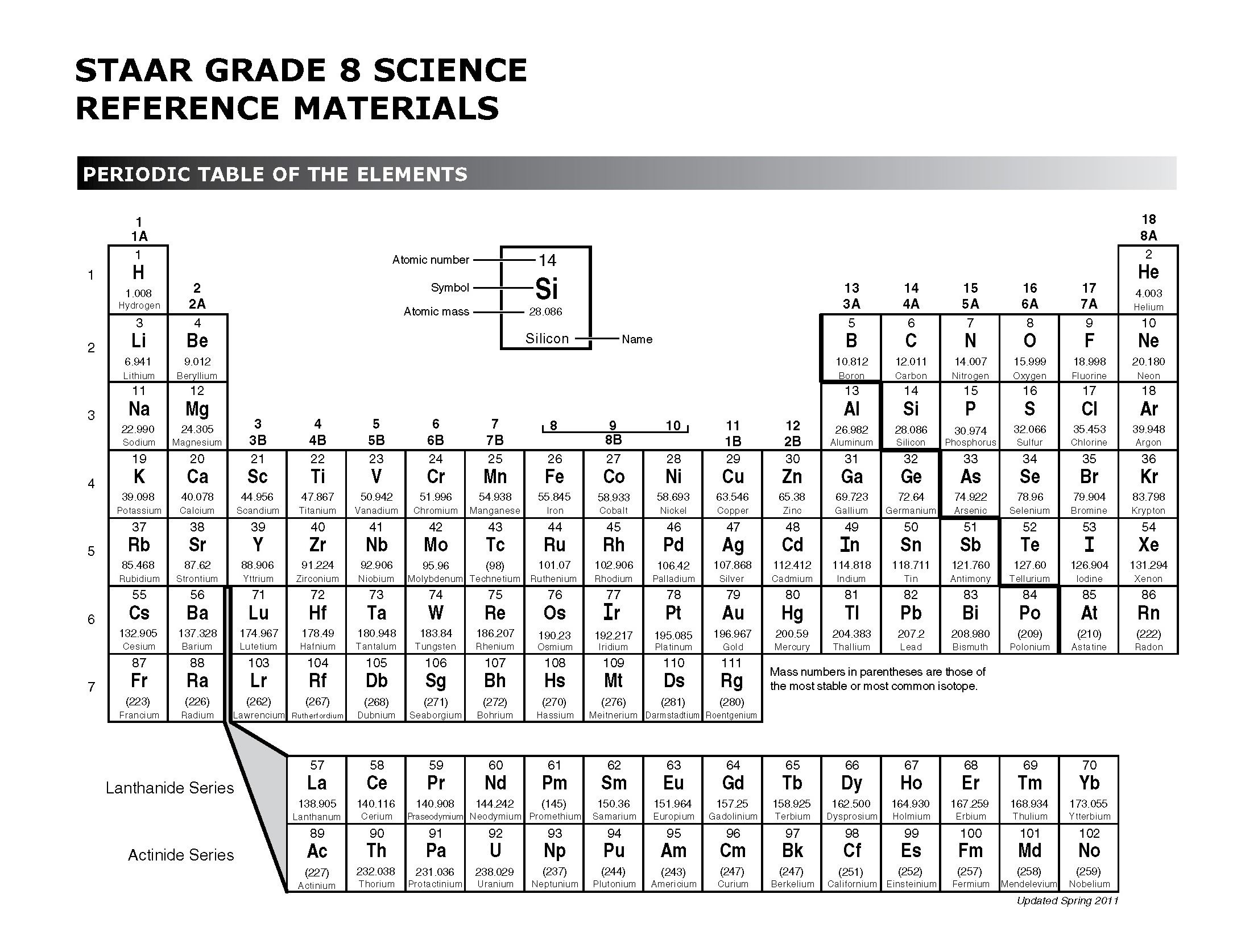 The Arrangement Of Elements The Periodic Table