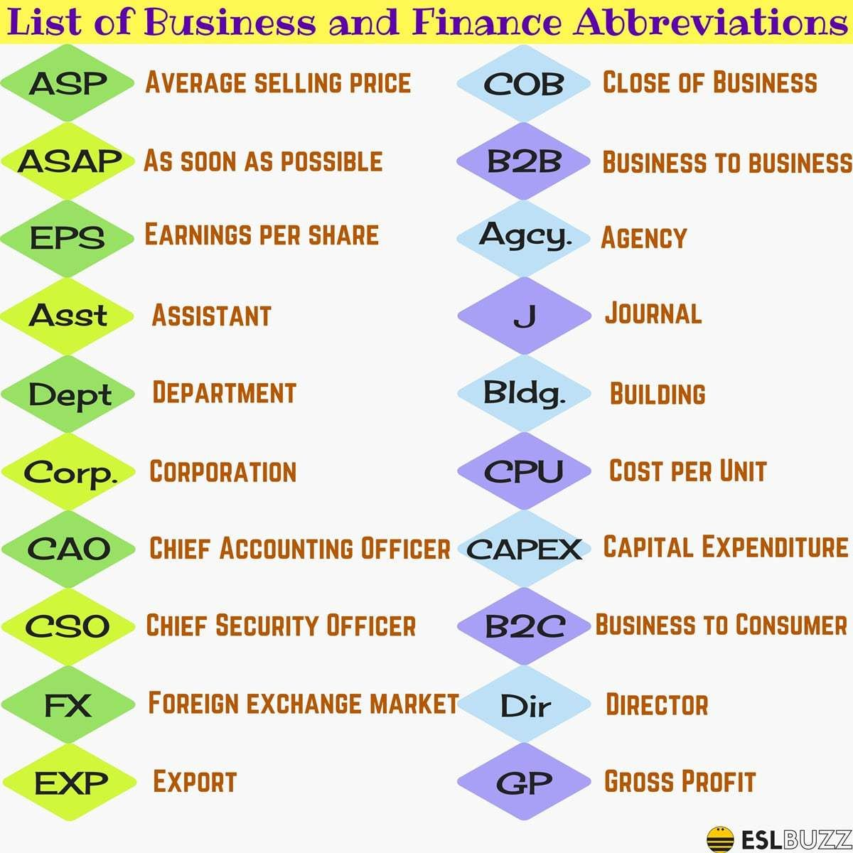 Financial Abbreviations Business Acronyms And Finance Abbreviations In English