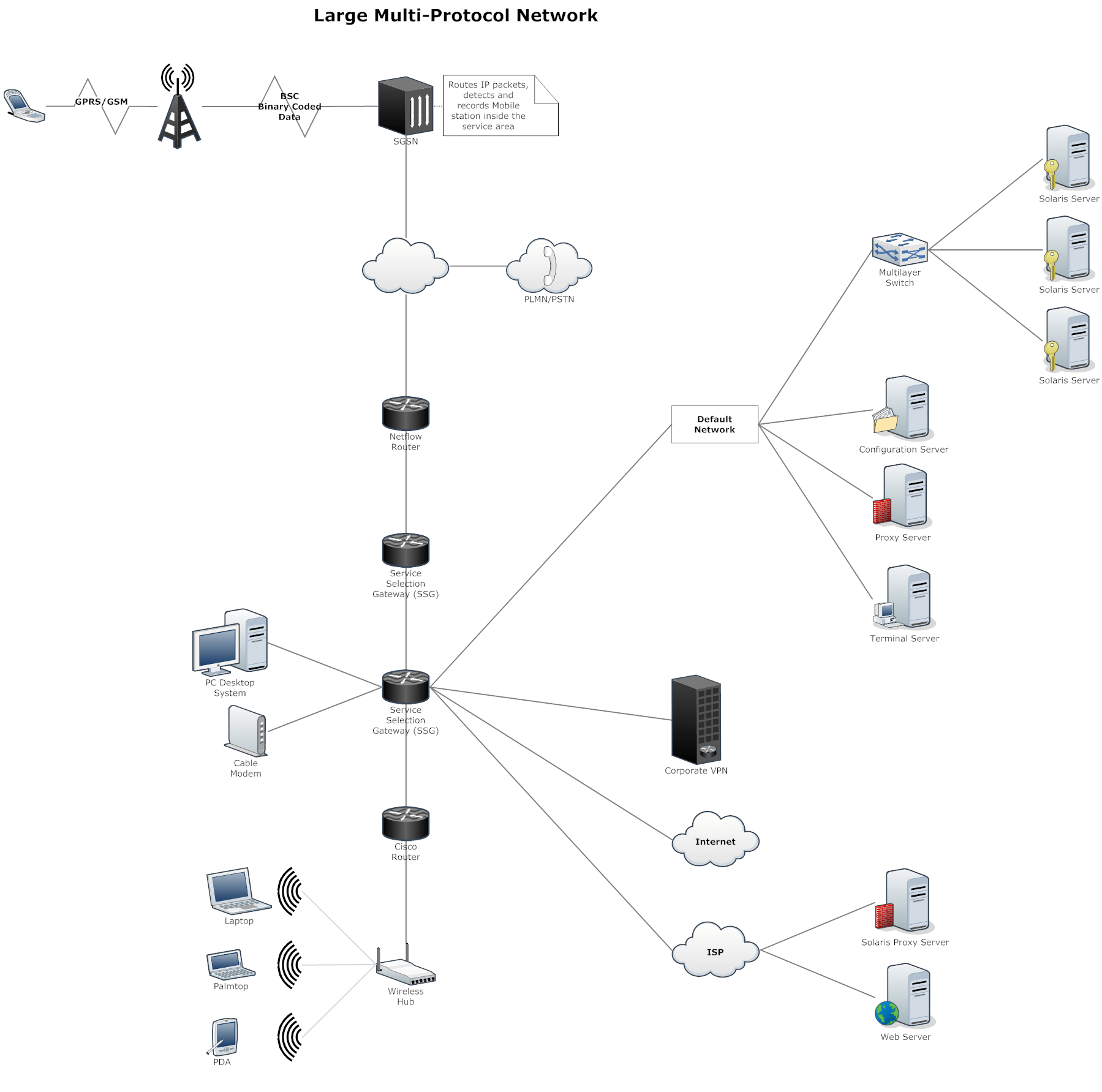 Logical Network Diagram Visio Template