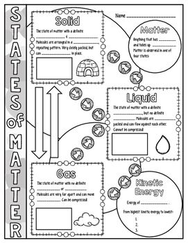 States of matter science doodle notes, interactive