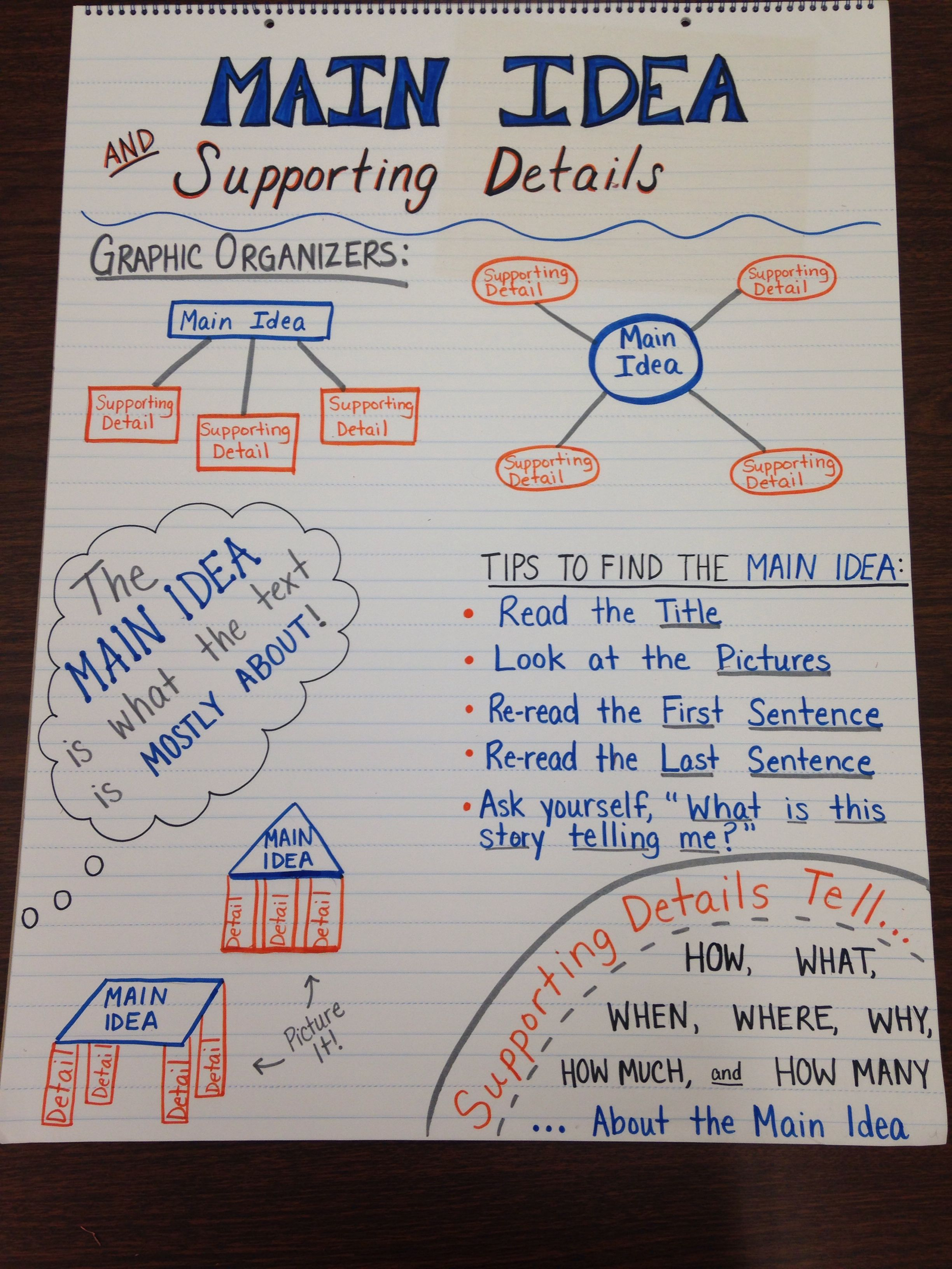 Second Grade Third Grade Special Education Reading Comprehension Anchor Chart