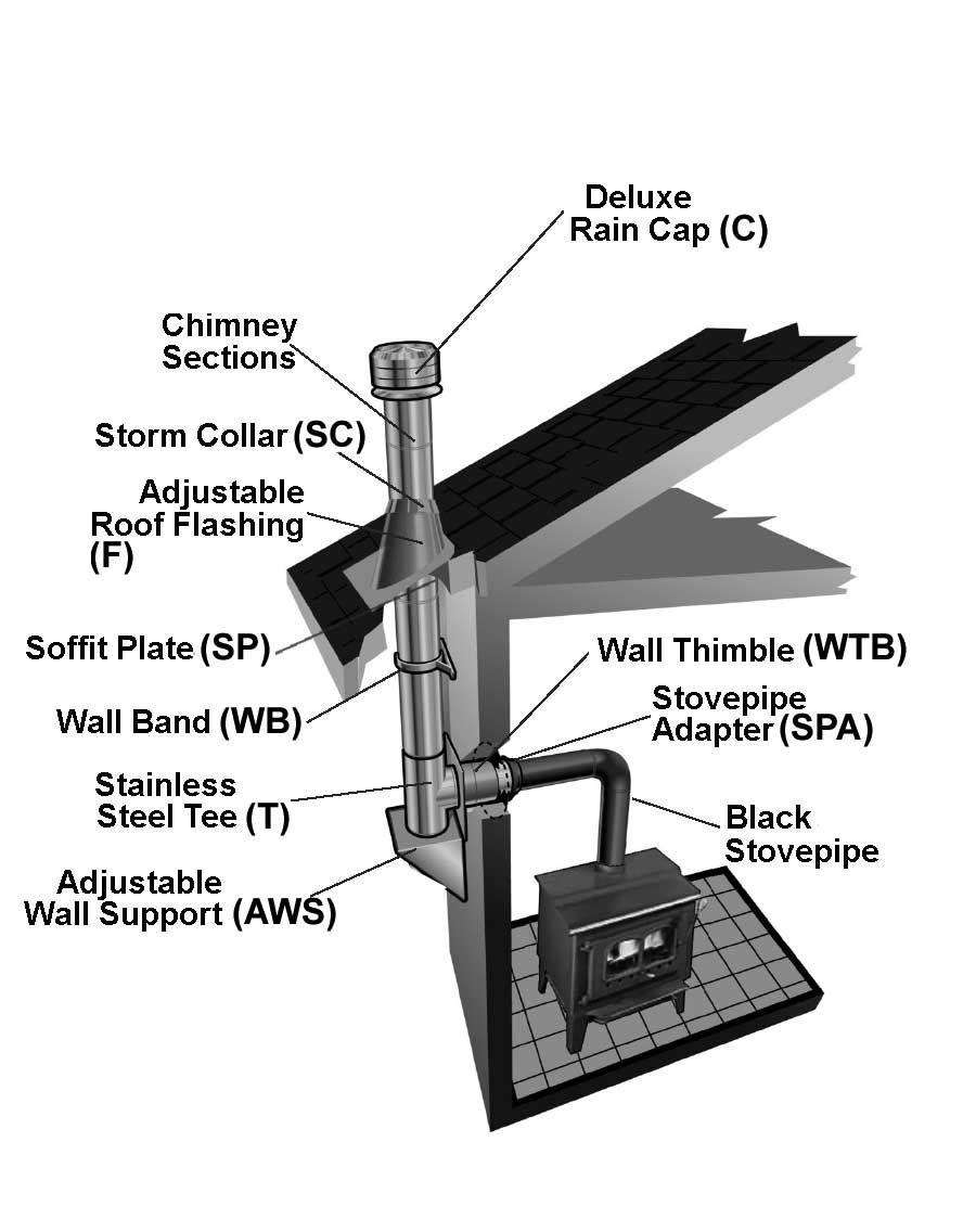 Image result for Chimney through wall kit