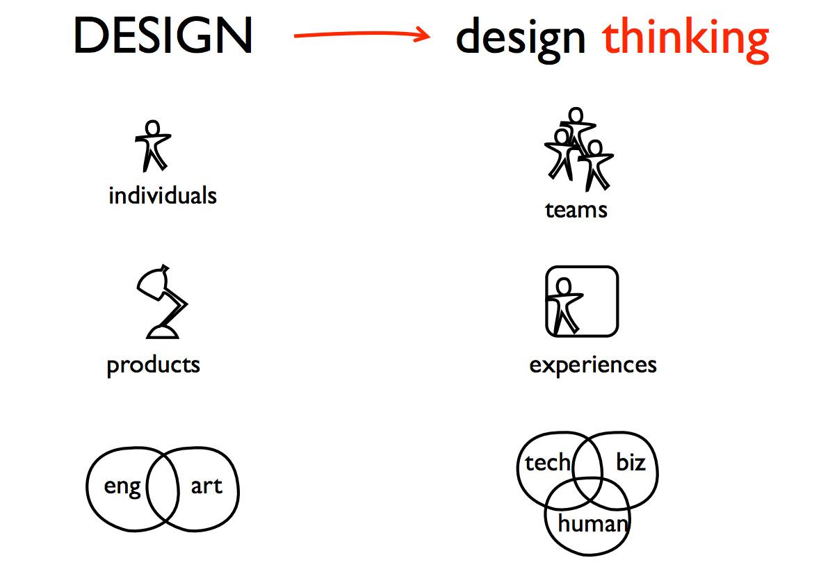 The design thinking process, illustrated. Image via the