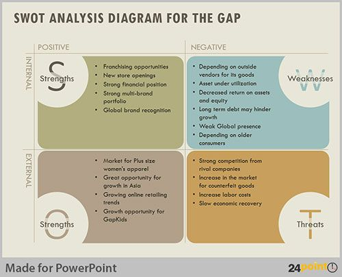 Using SWOT Analysis To Evaluate Business Opportunities