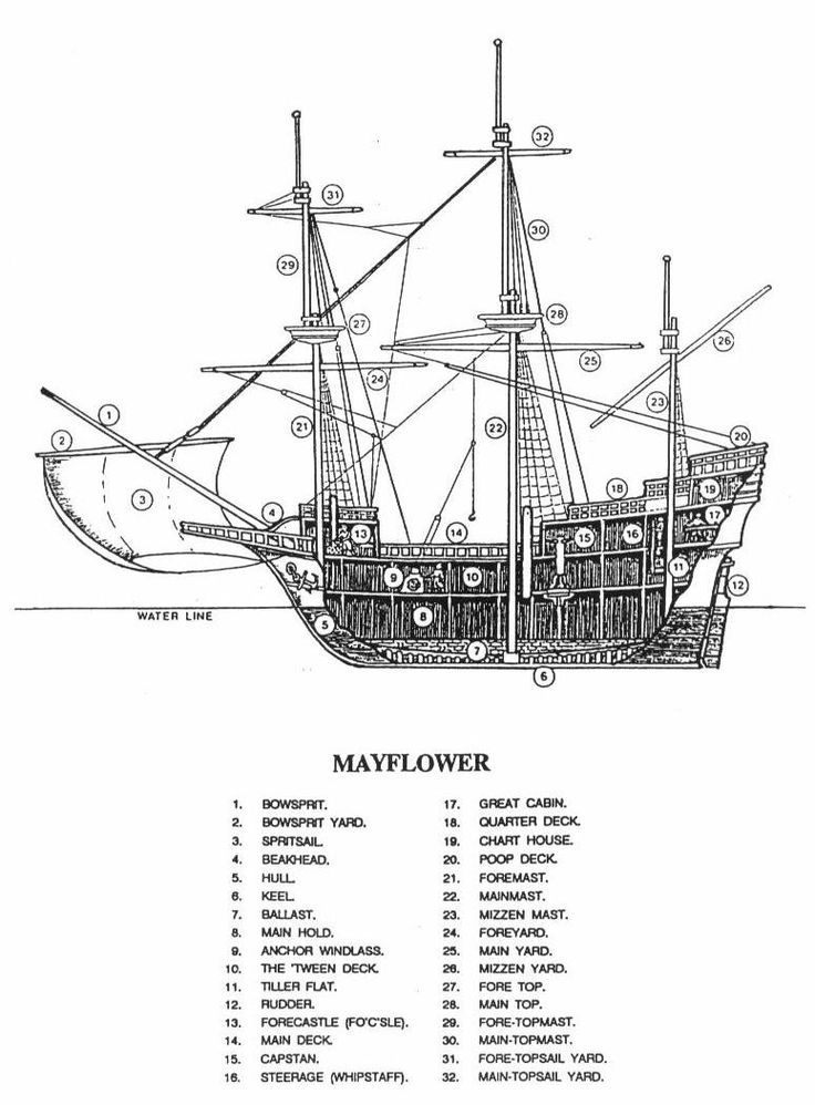 The Mayflower. This will help with the parts of the ship