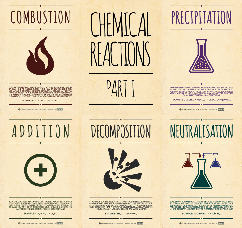 Synthesis And Decomposition Reactions Examples Of Thesis