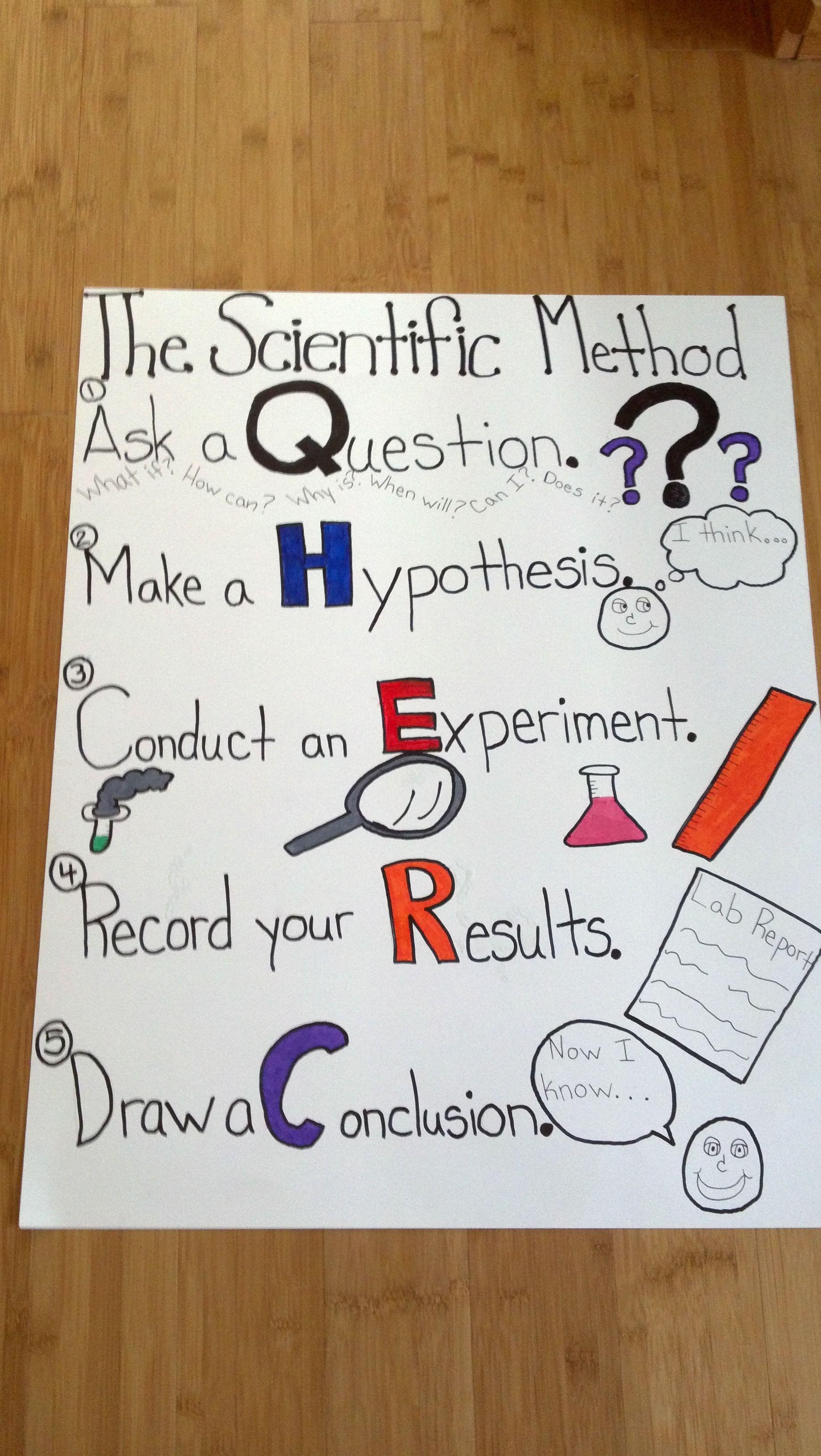 Simple Scientific Method Poster Teach