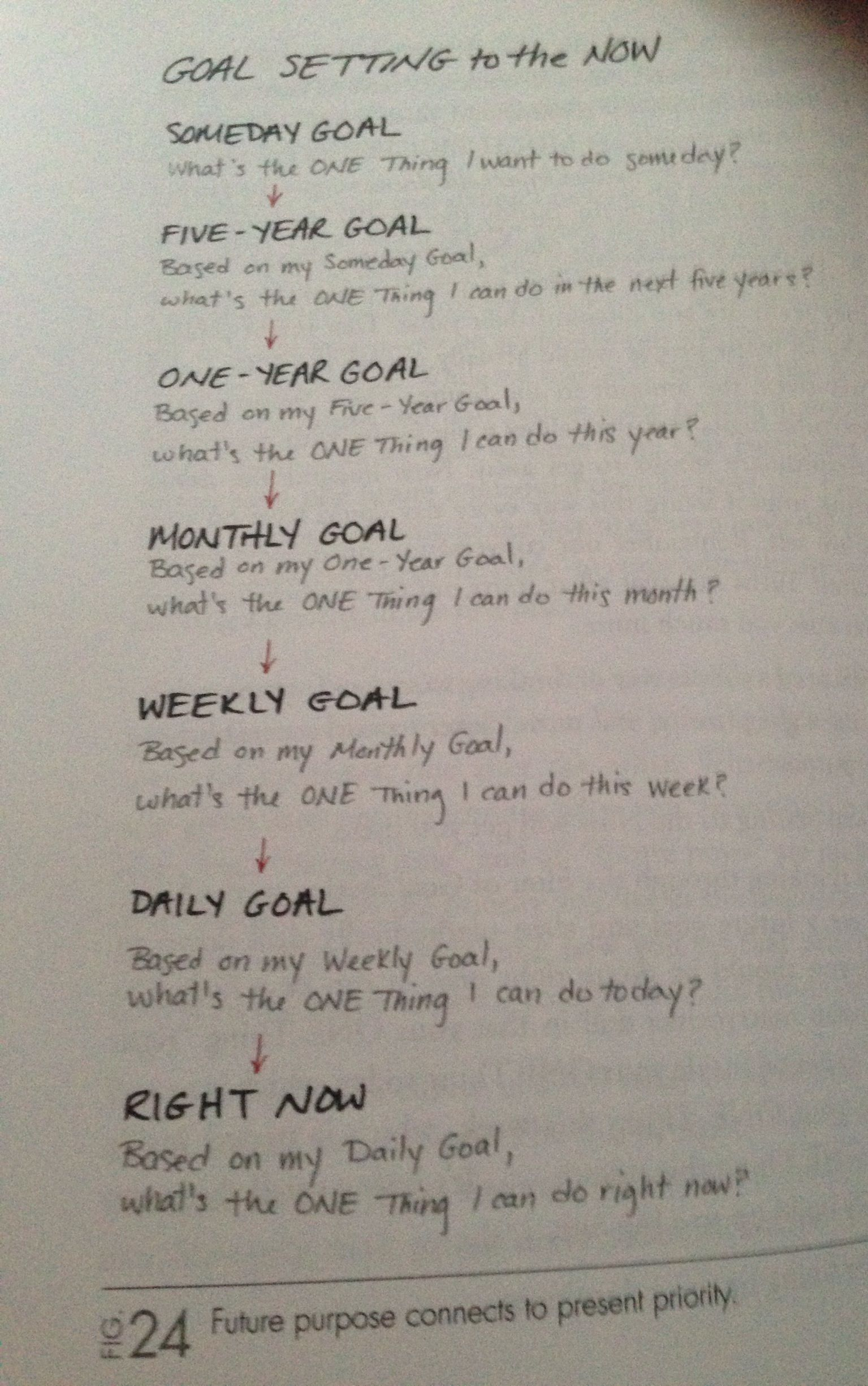 Goal Setting To The Now Future Purpose Connects To Present Priority From The Book The One