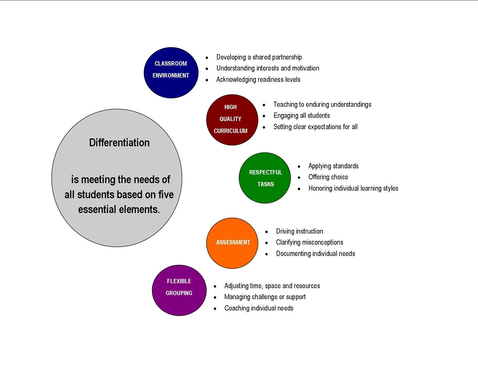Differentiation Education Possibilities Pinterest