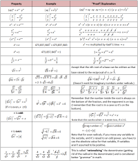 Exponent Rules Radical Rules Rationalizing Fractions ...