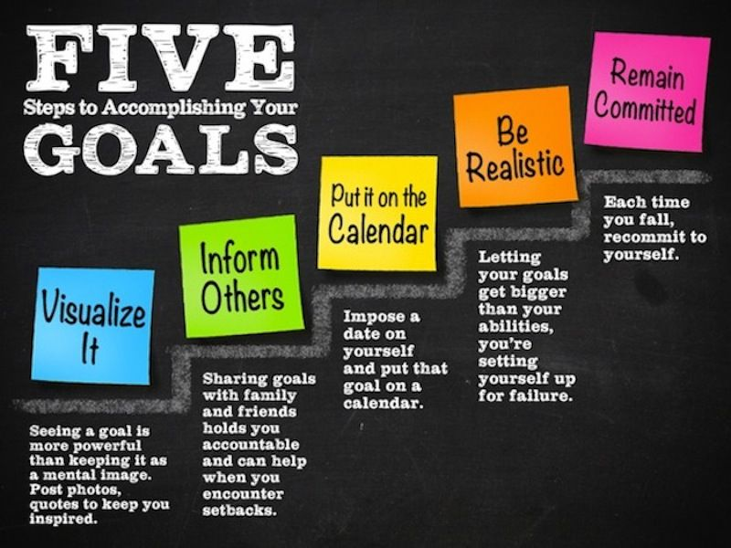 5 Steps To Accomplishing Your Goals Youre Pumped W Big Ideas For Your Life That Will Act As