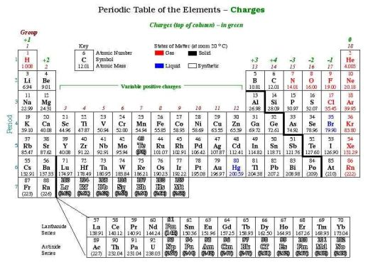 Periodic table of elements with names and ionic charges periodic ionic bonds and compounds chemistry urtaz Images