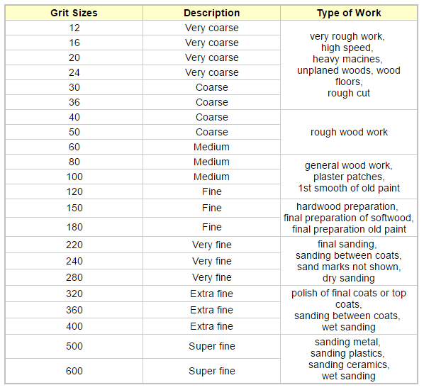 Electrical Unit Conversion Chart