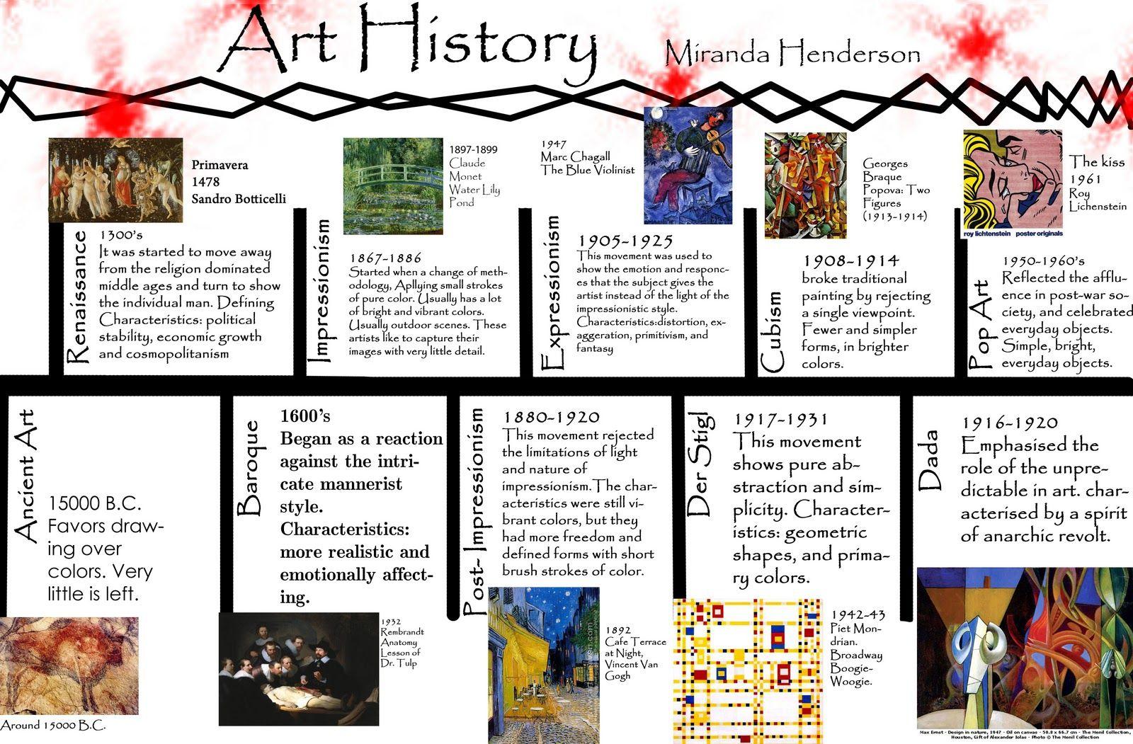 Art History Timeline For Kids