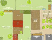 Backyard Farm Designs for Self