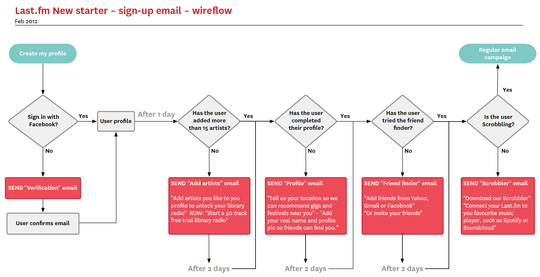 user interaction flow diagram baja 50cc atv wiring google search arquitectura de la