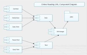 Online Reading UML Component   Software   Pinterest