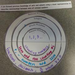 Venn Diagram For Real Number System Monaco Rv Wiring Rational Numbers Math Teacher Pinterest