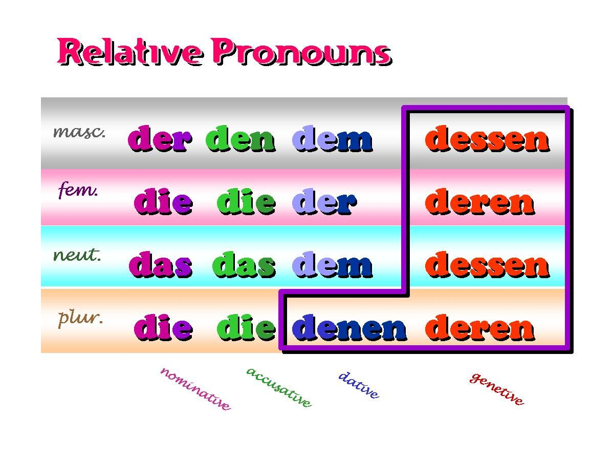 Relative Pronouns And Relative Clauses German On The Web