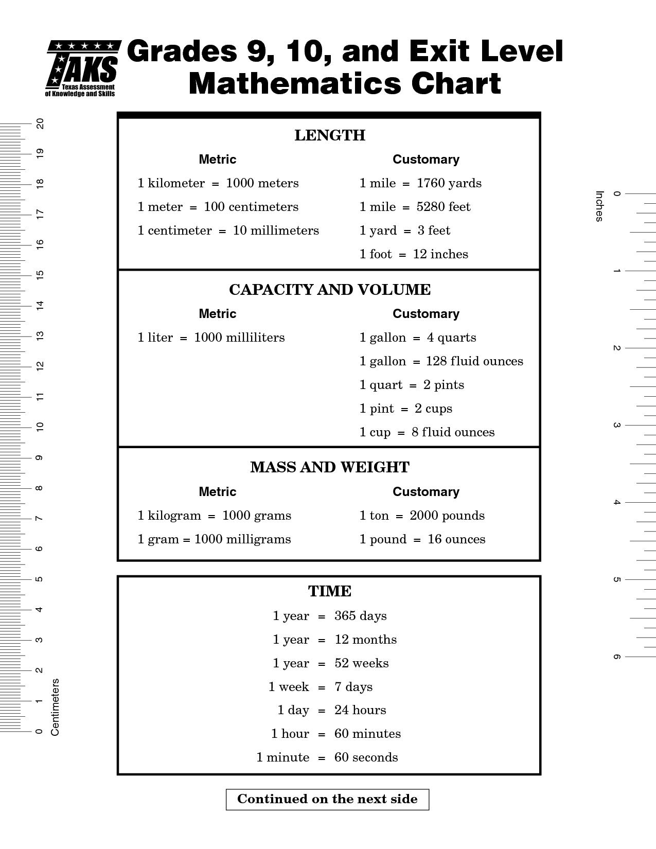 9th Grade Math Formula Chart Mfstbn Clipart