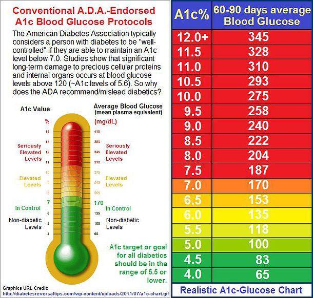 Ac1 levels chart jianbochen memberpro co