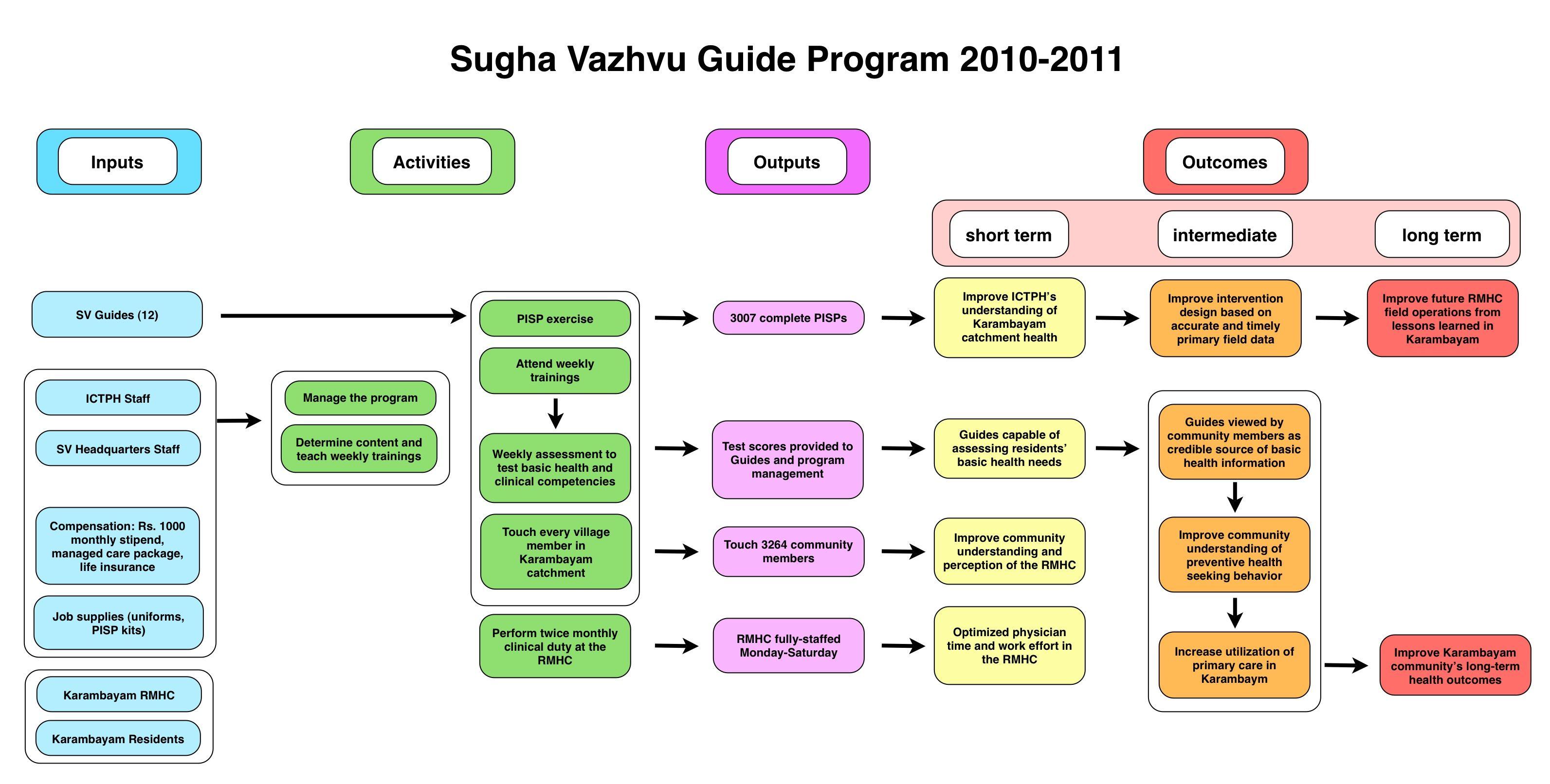 Guide Program Logic Model Year 11 1 593 806 Pixels
