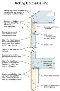 cost to increase ceiling height | Integralbook.com