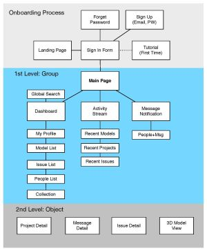 Mobile App IA diagram  Sitemap  flow diagram