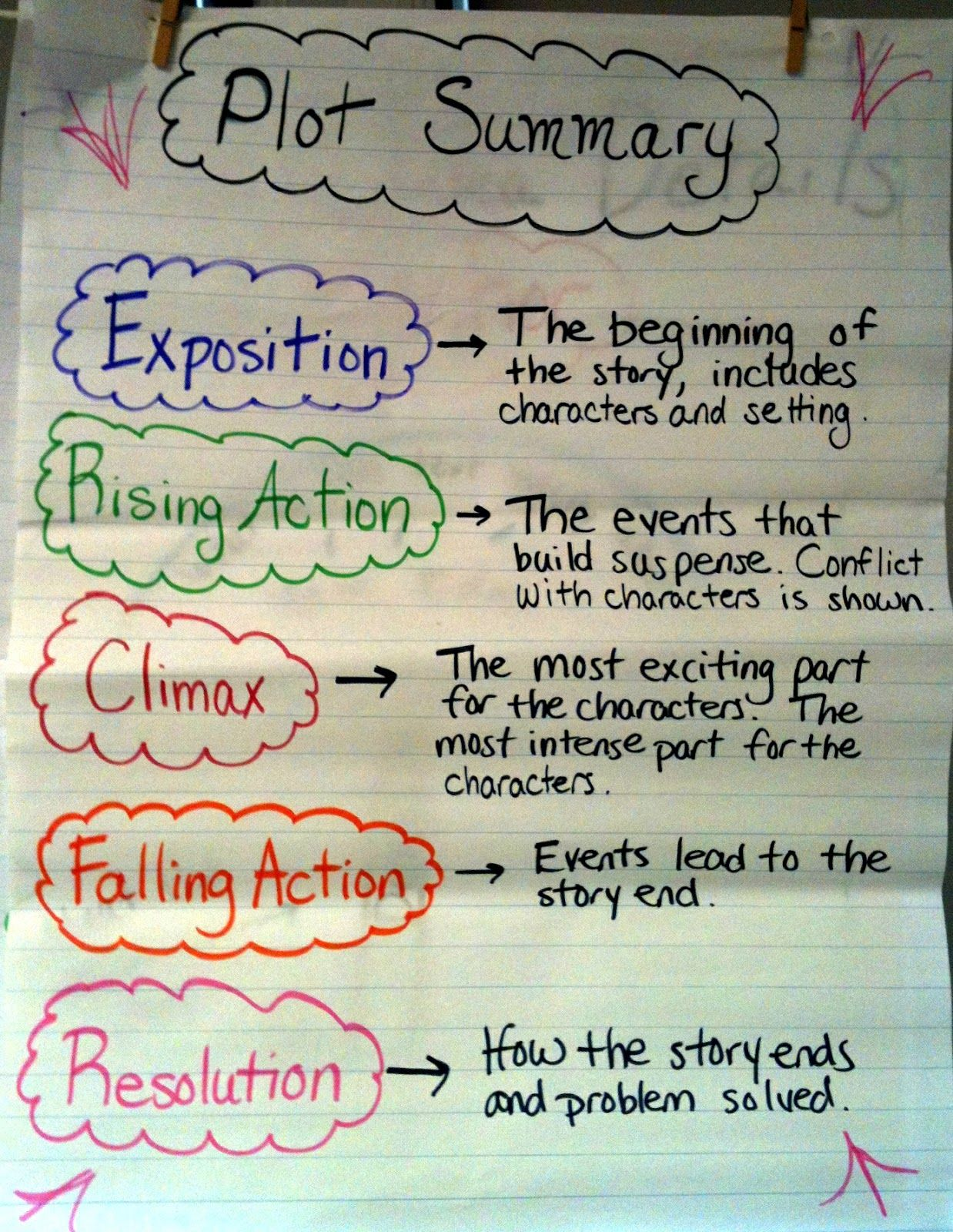 Plot Summary Anchor Chart