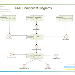Different Types Of Relationships In Uml Diagrams 6 Wire Trailer Plug Diagram Component Shows Components Provided And