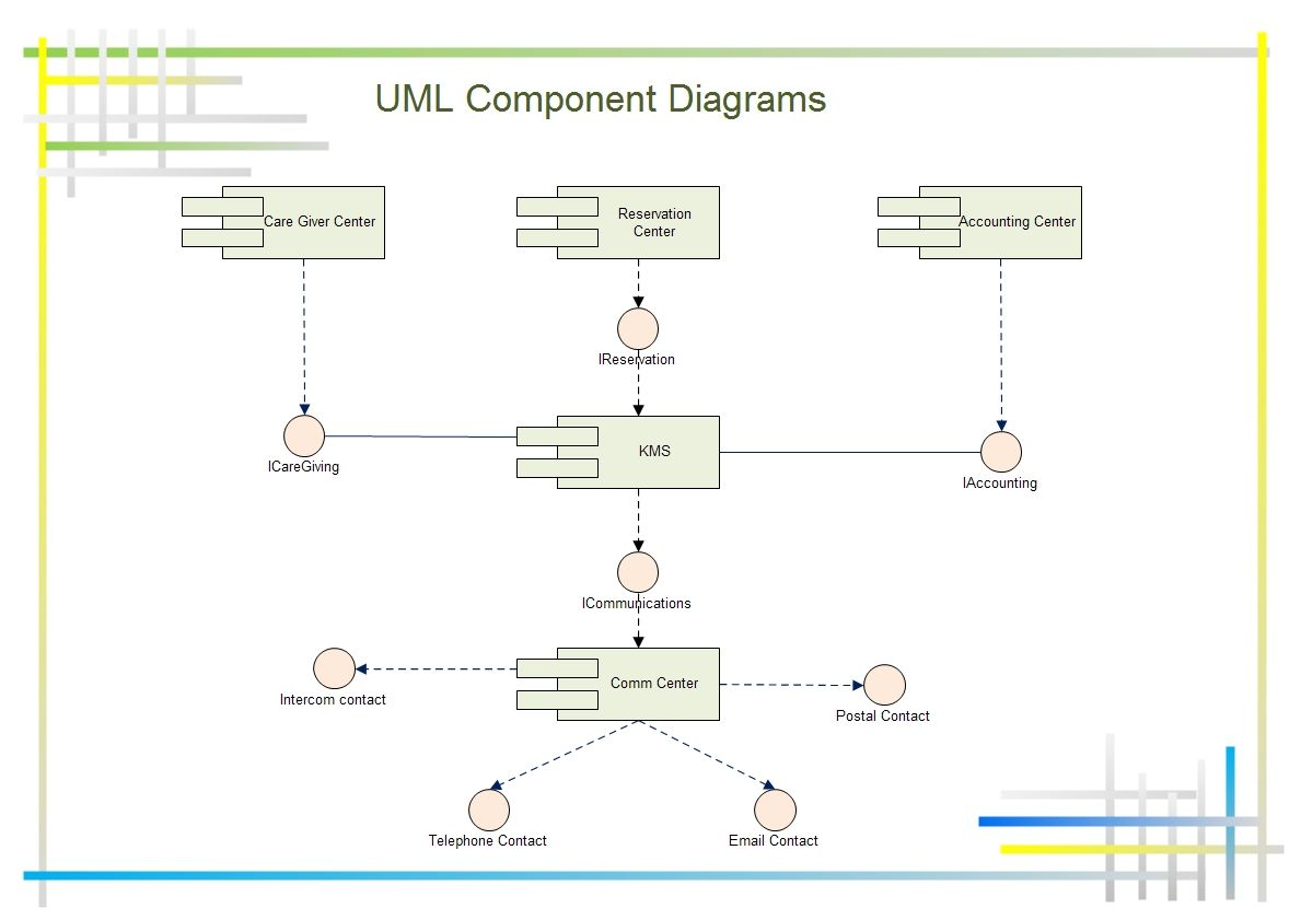 different types of relationships in uml diagrams 2001 tahoe radio wiring diagram component shows components provided and