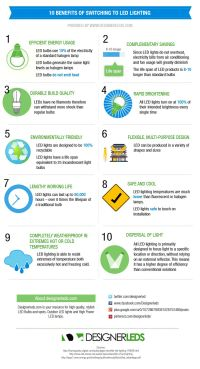 10 Benefits of LED Lighting {Infographic} | Green ideas ...
