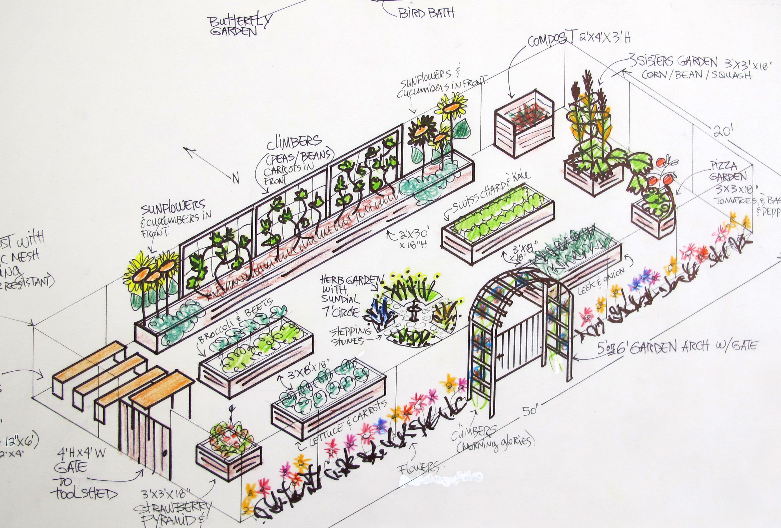Raised Garden Raised Bed Garden Layout Plans And Samples