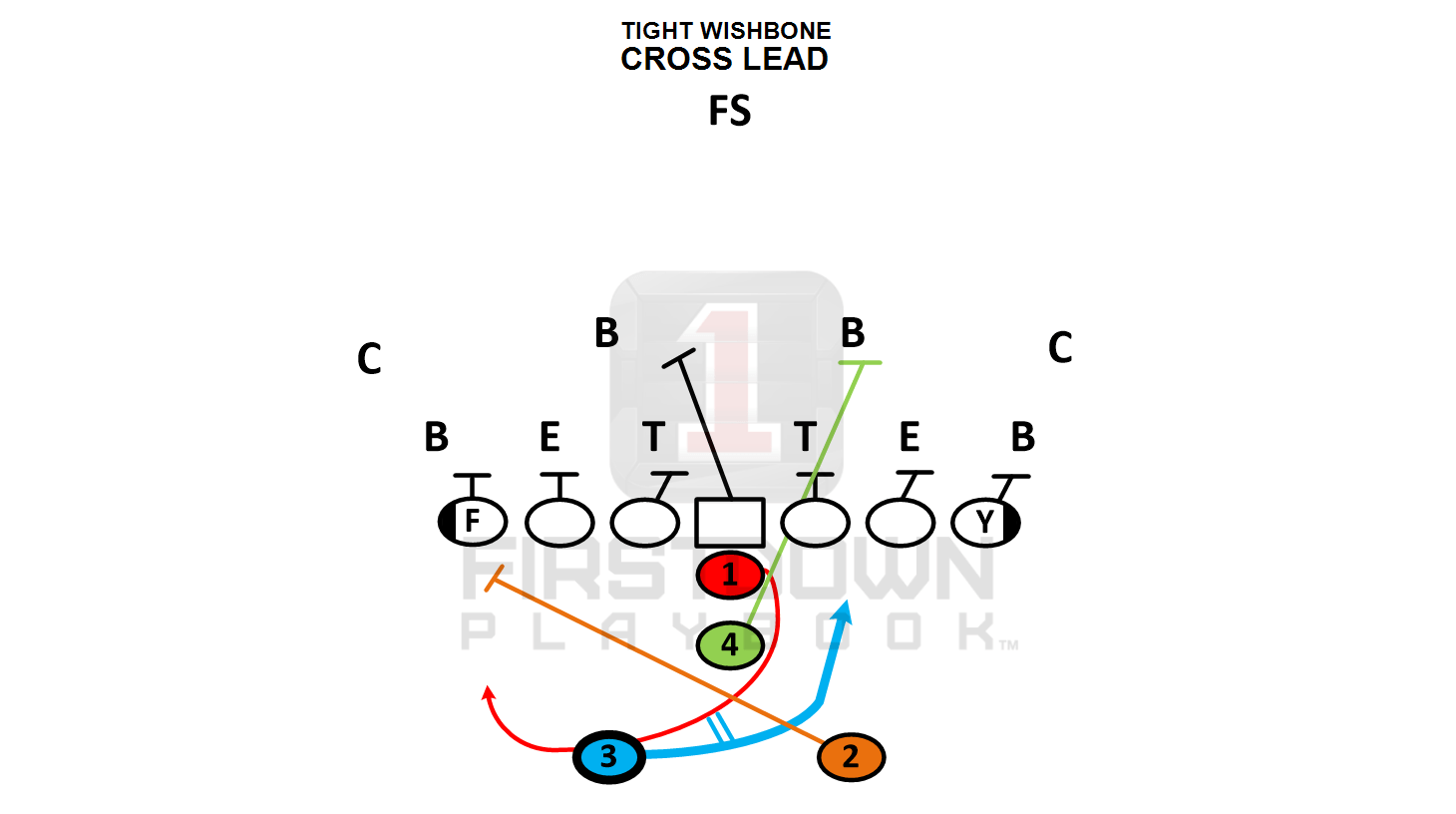 FirstDown PlayBook Youth Football Tight Wishbone formation