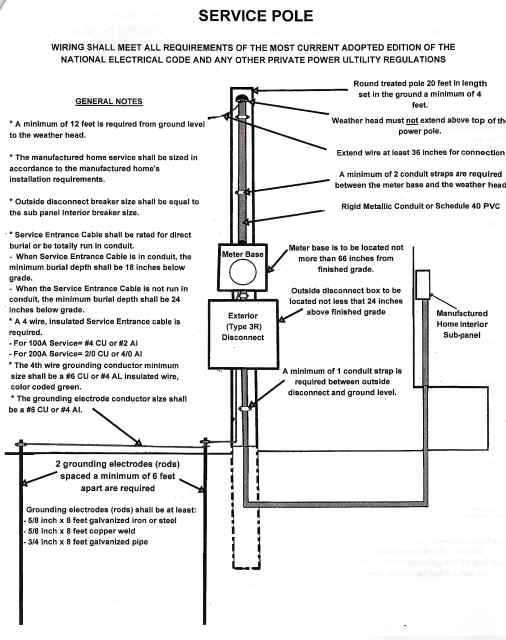 Manufactured Mobile Home Overhead Electrical Service Pole Wiring