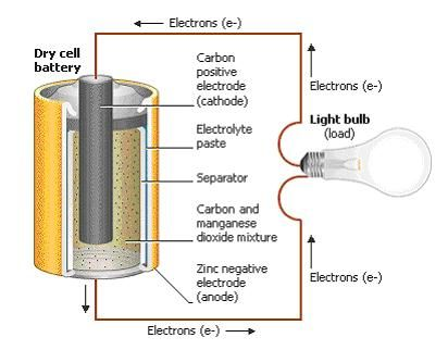 How A Dry Cell Battery Works? All About Batteries Pinterest