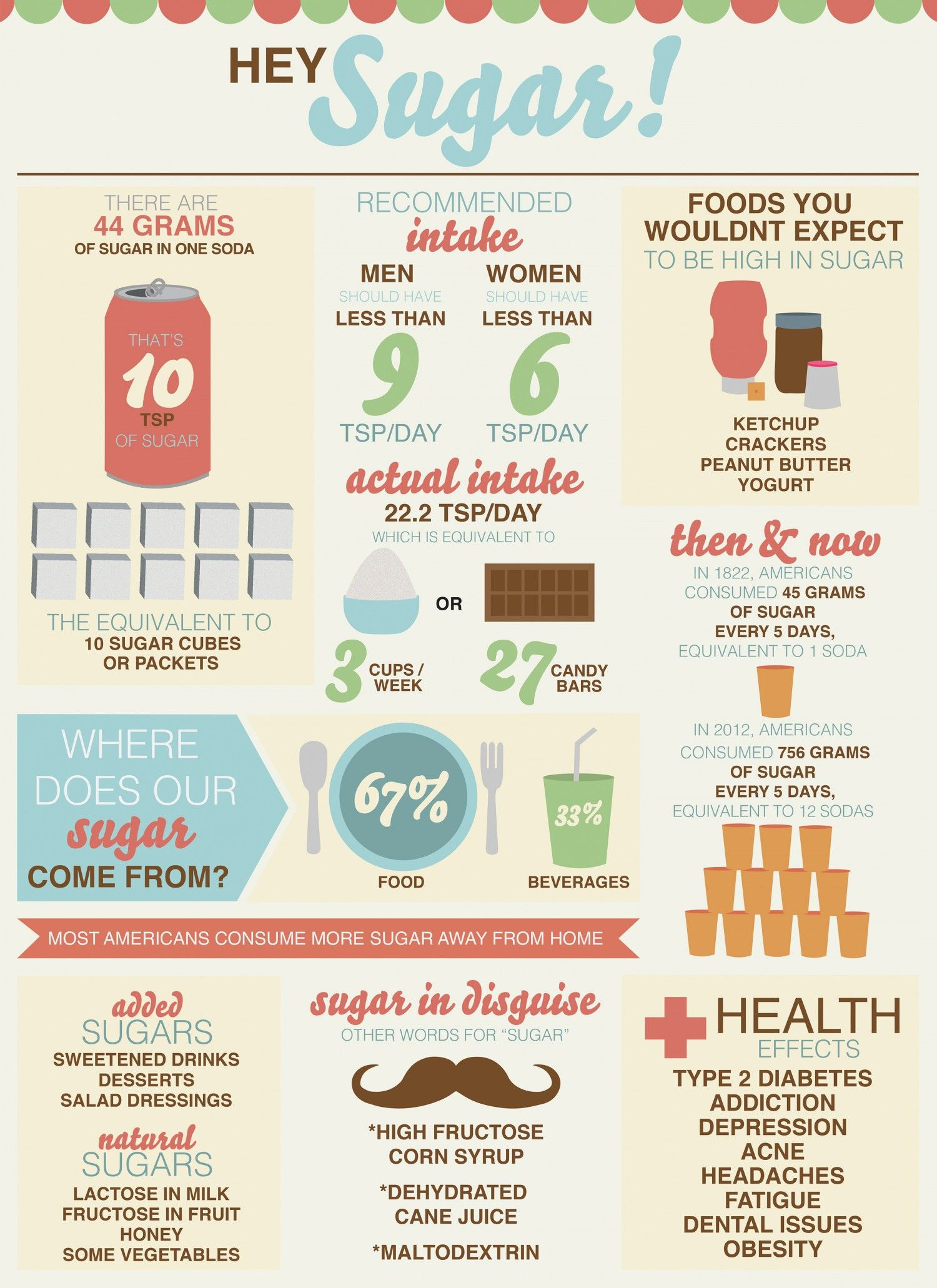 How Sugar Affects The Body Infographic