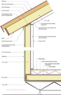 structural insulated panels - Google Search | SIPS house ...